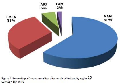 Symantec-Region-Rogue-Stats